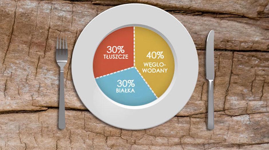 dieta zone)